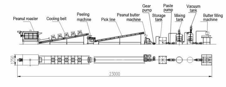 semi-automatic peanut butter processing plant flow chart