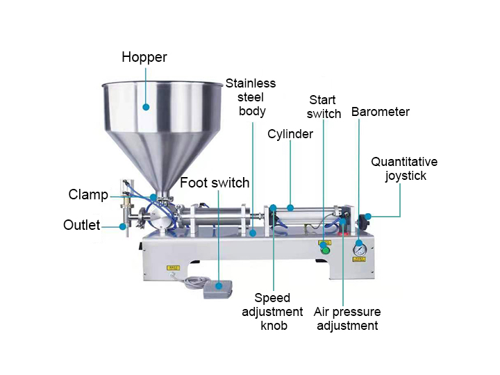 peanut butter filling machine structure