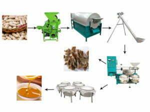 large peanut oil processing plant
