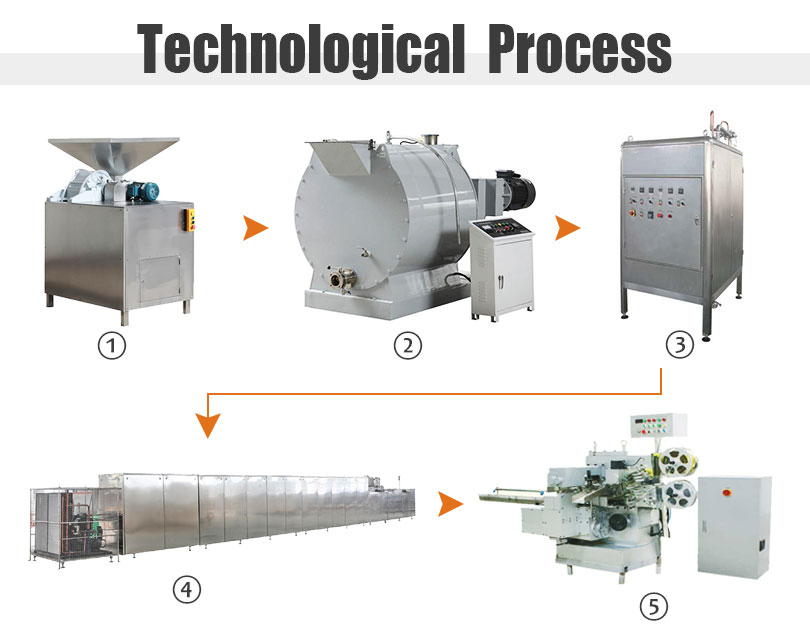 chocolate processing line flow chart
