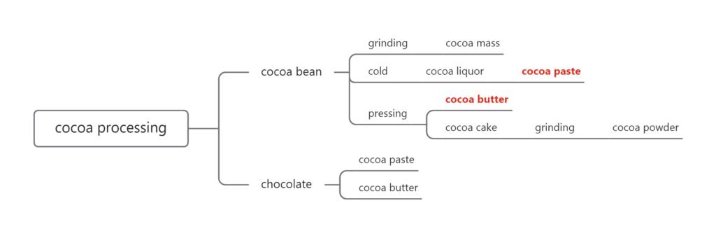 cocoa liquor cocoa butter